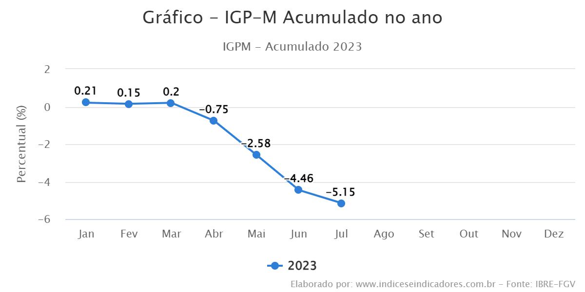 igpm acumulado dezembro 2019 aluguel