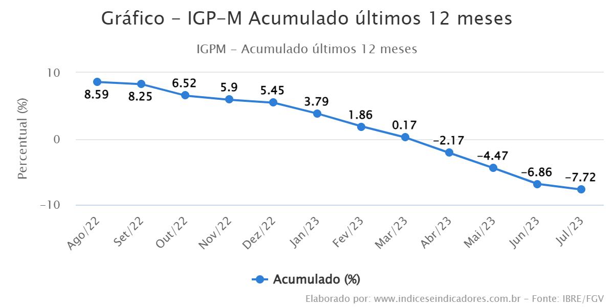IGP-M - Índice Geral de Preços do Mercado